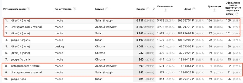Как и каким образом Google Analytics разбивает трафик из Instagram, изображение №7